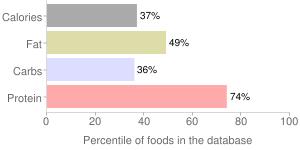 Lamb, raw, liver, imported, New Zealand, percentiles