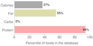 Chicken leg, skin not eaten, stewed, drumstick and thigh, percentiles