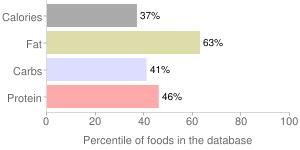 S&b, spaghetti sauce, japanese plum by S & B Shokuhin Company Ltd, percentiles
