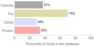 Avocados, California, raw, percentiles