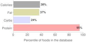 Elk, cooked patties (Shoshone Bannock), ground, free range, percentiles