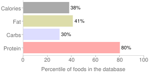 Beef, raw, liver, variety meats and by-products, percentiles