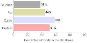 Square muffins by Q2, percentiles