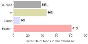 Fish, raw, chum, salmon, percentiles
