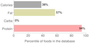 Chicken breast, skin eaten, stewed, percentiles