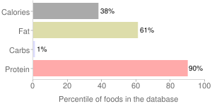 Fish, raw, chinook, salmon, percentiles