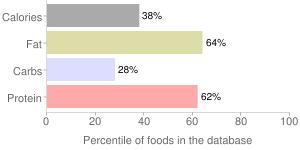 Egg, fresh, raw, whole, percentiles