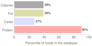 Game meat, roasted, cooked, goat, percentiles