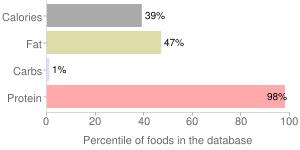 Game meat, braised, cooked, separable lean only, shoulder clod, deer, percentiles