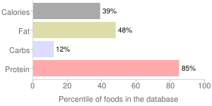 Fish, dry heat, cooked, mixed species, freshwater, bass, percentiles
