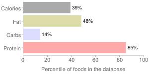 Game meat, raw, beaver, percentiles
