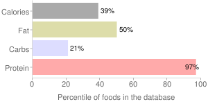 Beef, braised, cooked, liver, variety meats and by-products, percentiles