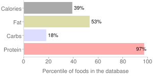 Veal, braised, cooked, liver, variety meats and by-products, percentiles