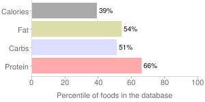 Pinto beans, reduced sodium, from canned, percentiles