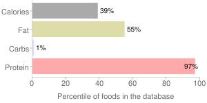 Fish, moist heat, cooked, wild, coho, salmon, percentiles