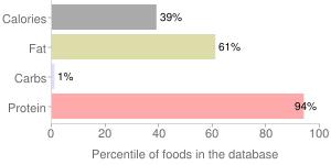 Seal, raw (Alaska Native), low quadrant, meat, bearded (Oogruk), percentiles