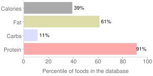 Sardines, packed in water, boneless, skinless, percentiles