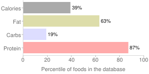 Luncheon slices, meatless, percentiles