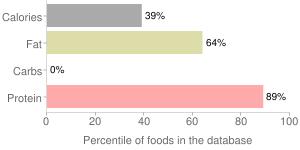 Mackerel, raw, percentiles