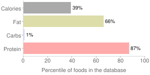 Chicken, raw, meat and skin, wing, broilers or fryers, percentiles