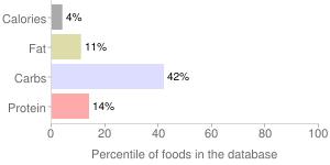 Eggplant, raw, percentiles