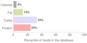 Cauliflower, raw, percentiles