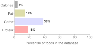 Radicchio, raw, percentiles