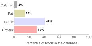Asparagus, unprepared, frozen, percentiles