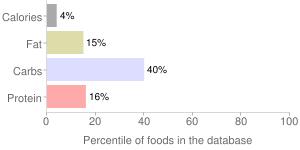 Tomato products, sauce, canned, percentiles