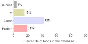 Radicchio, raw, percentiles