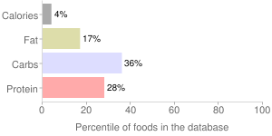 Spinach, raw, percentiles