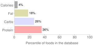 Chrysanthemum, raw, garland, percentiles
