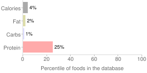 Beverages, unsweetened, ready-to-drink, tea, WENDY'S, percentiles