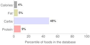 Lime juice, raw, percentiles
