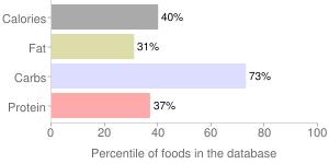 Eppaw, raw, percentiles