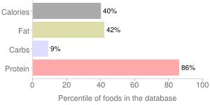 Game meat, raw, caribou, percentiles
