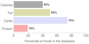 Durian, raw or frozen, percentiles