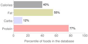 Fish, raw, mixed species, trout, percentiles