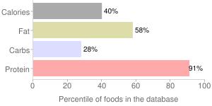 Meatballs, meatless, percentiles