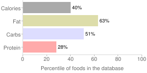 Salad dressing, reduced fat, thousand island dressing, percentiles