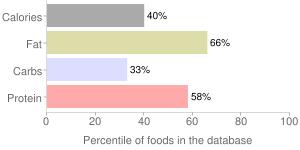 Egg, pasteurized, frozen, raw, whole, percentiles