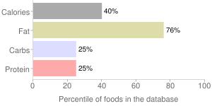 Salad dressing, reduced calorie, italian dressing, percentiles