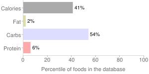 Alcoholic beverage, dry, dessert, wine, percentiles