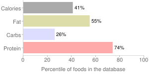 Fish, raw, mixed species, trout, percentiles