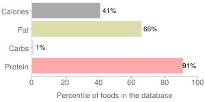 Pork, raw, separable lean and fat, boneless, center loin (chops), loin, fresh, percentiles