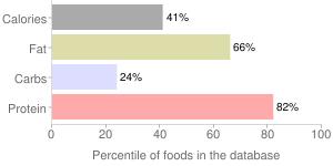 Liver paste or pate, chicken, percentiles