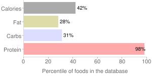 Mollusks, moist heat, cooked, mixed species, cuttlefish, percentiles