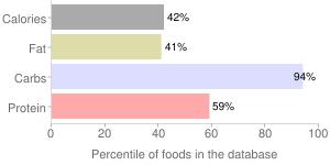Cereal (General Mills Fiber One), percentiles
