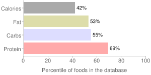 Pancakes, prepared, incomplete, dry mix, whole-wheat, percentiles