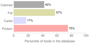Beef, raw, 93% lean meat / 7% fat, ground, percentiles